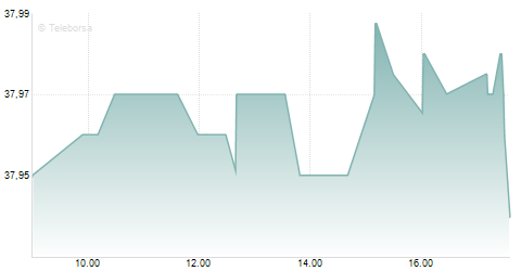 Grafico Intraday