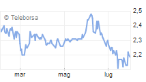 Grafico intraday ACSM-AGAM